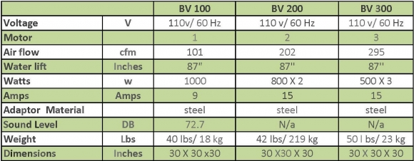 Barrel Vac Specifications: