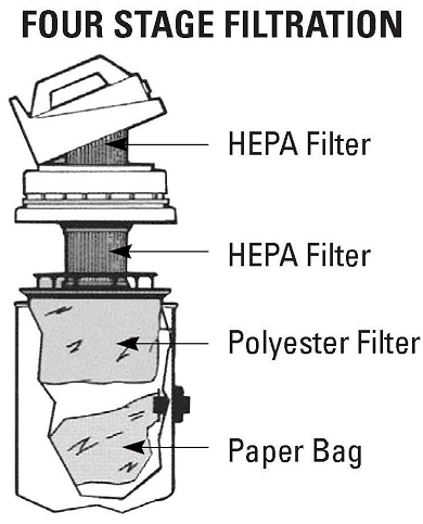 4-Stage Filtration with Dual-HEPA